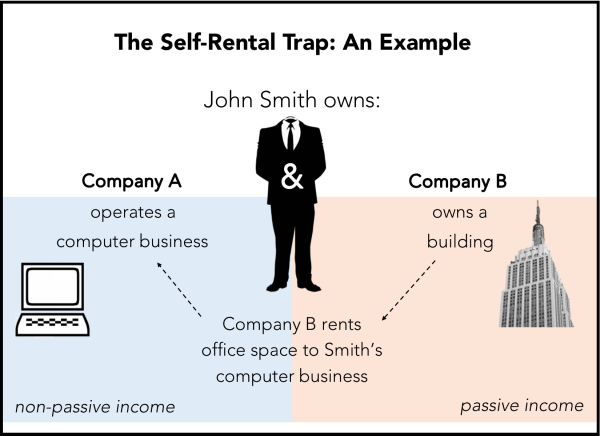 Self Rental Trap resized 600