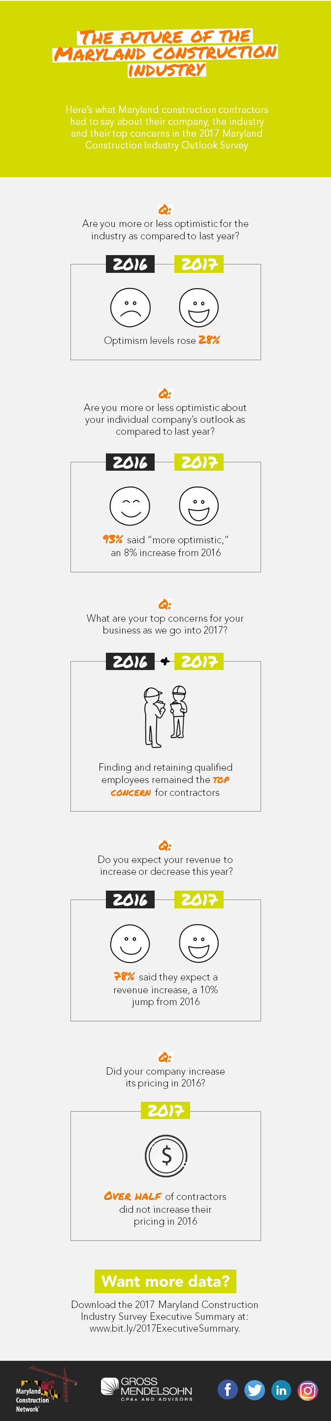 2017-Maryland-Construction-Industry-Future-Infographic