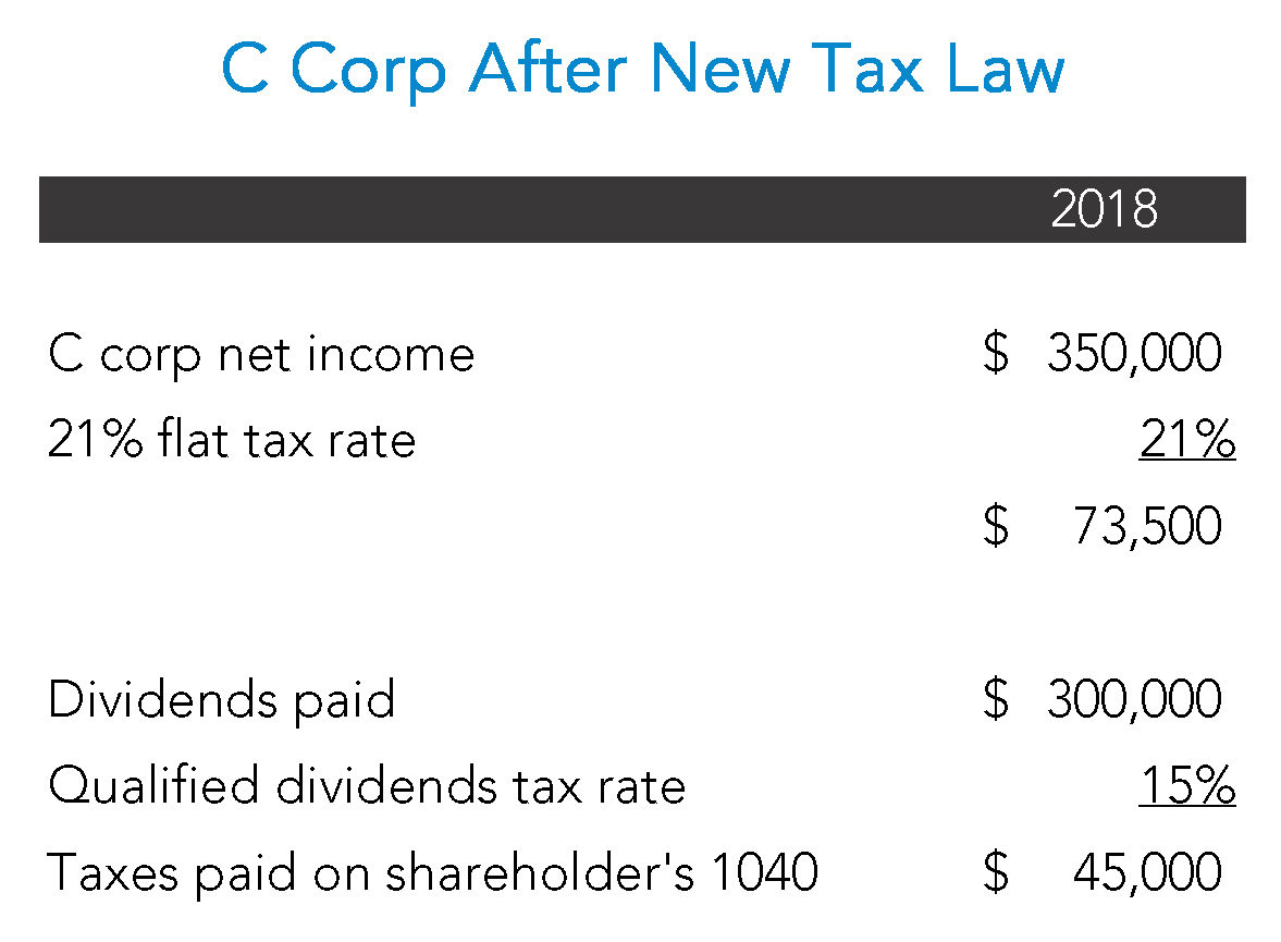 C Corp After New Tax Law