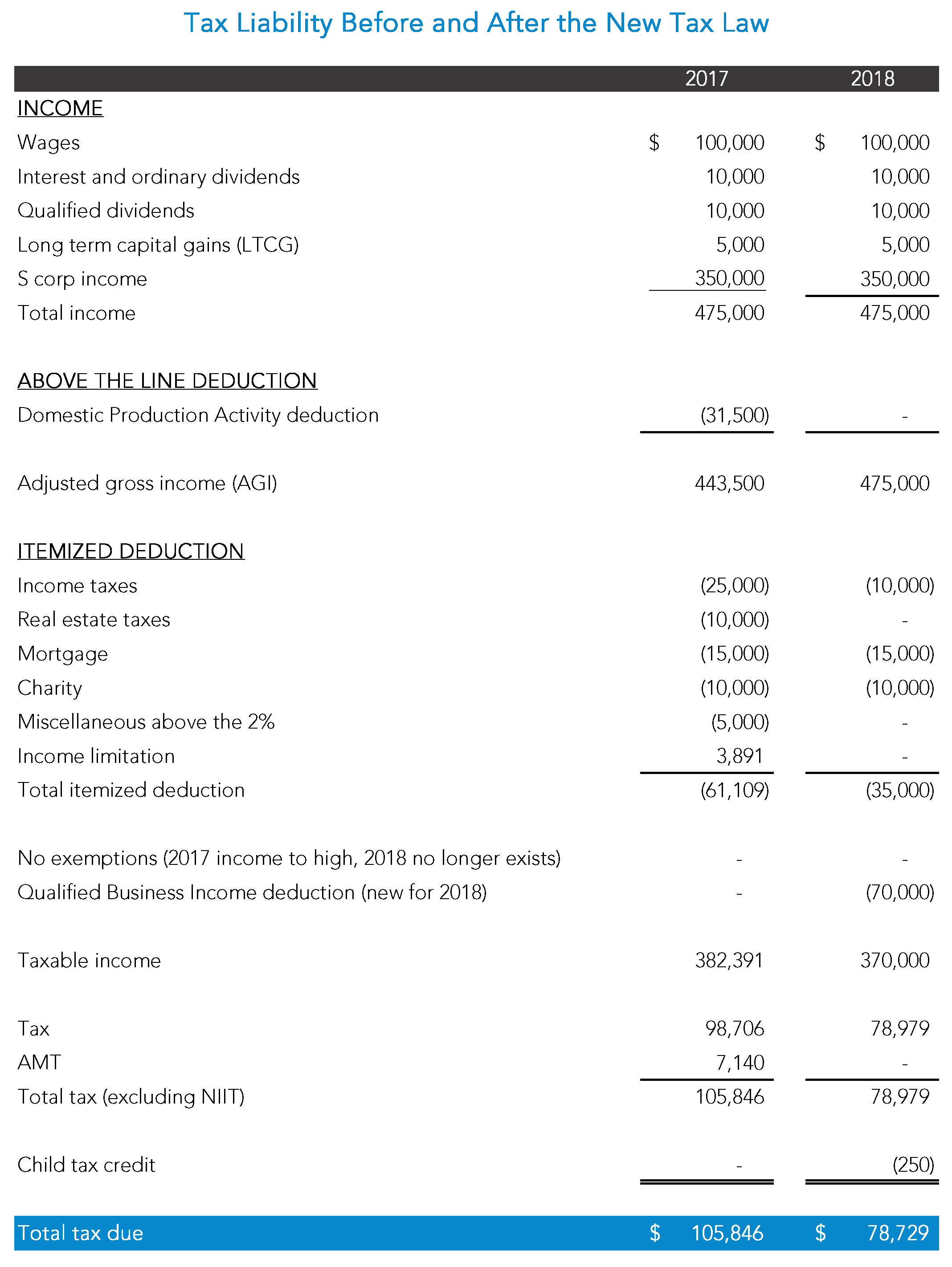 Comparison Before After New Tax Law
