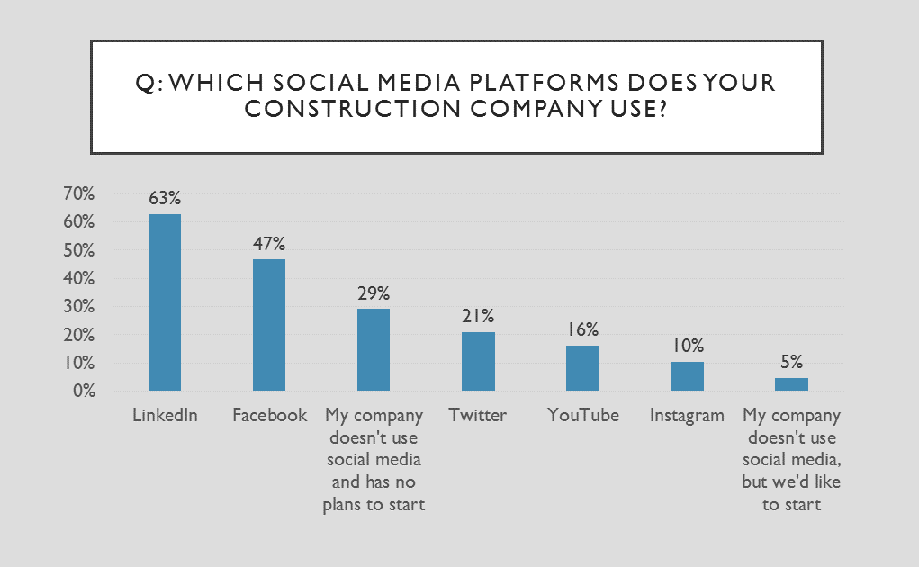 which social media platform should my construction company use.png