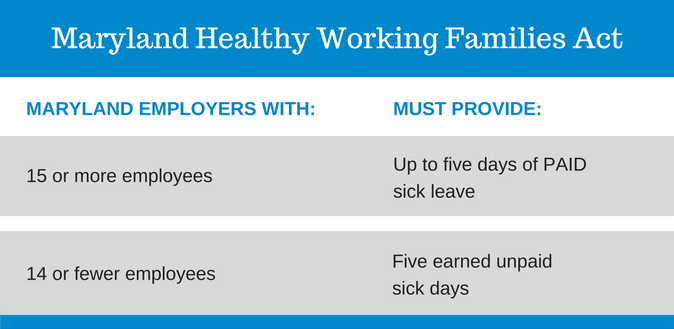 Maryland mandatory paid sick leave