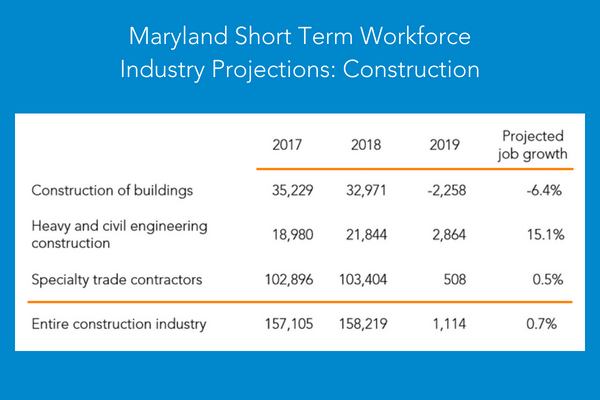 Maryland Short Term Workforce Construction Industry Projections (2017-2019)