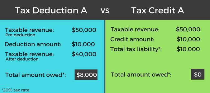 tax-credit-vs-deduction