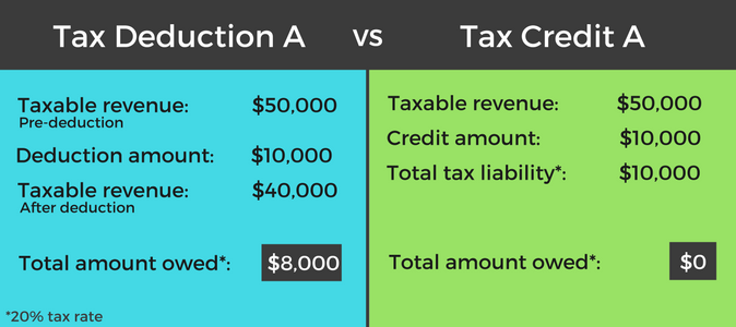 tax-credit-vs-deduction