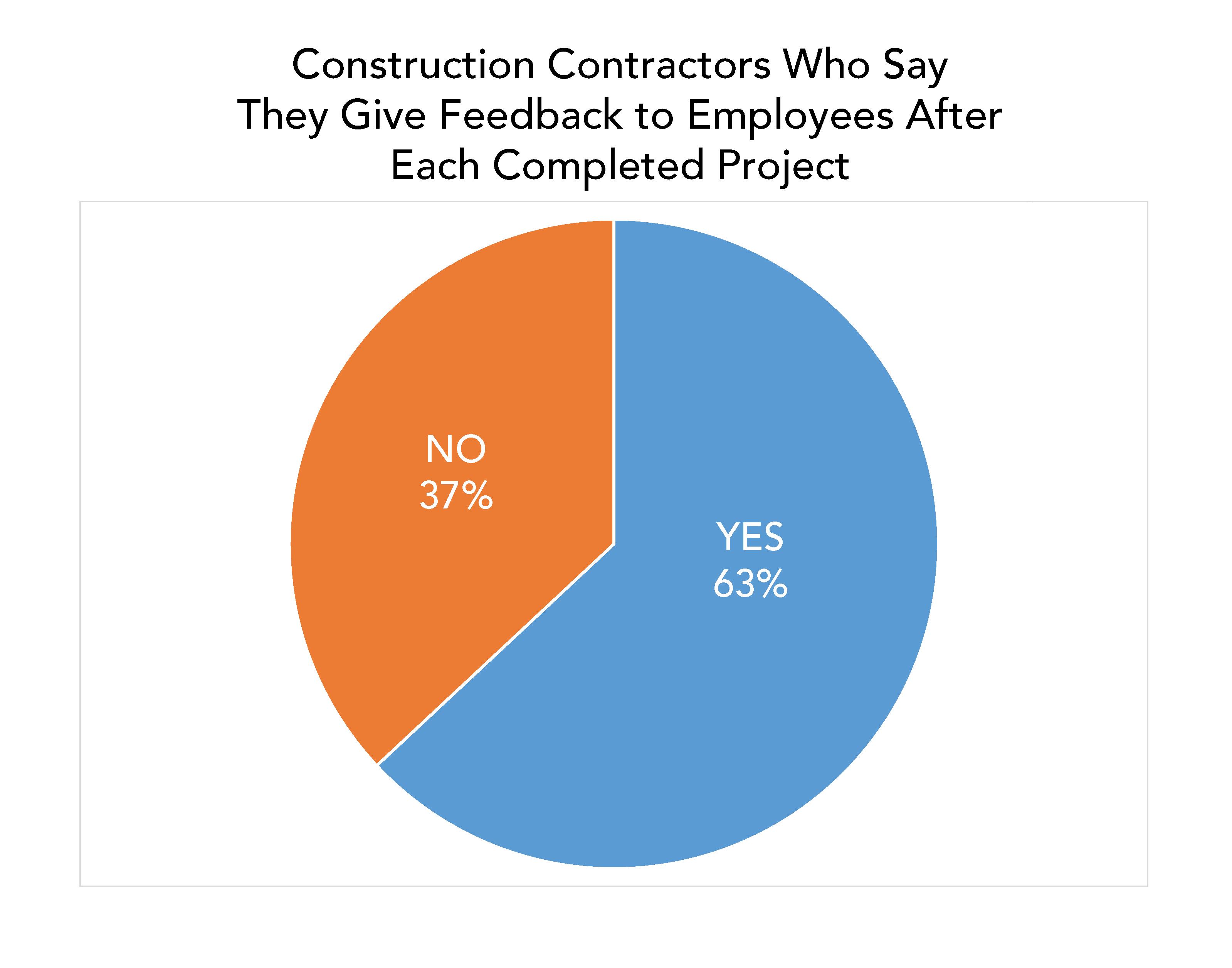 construction employee feedback