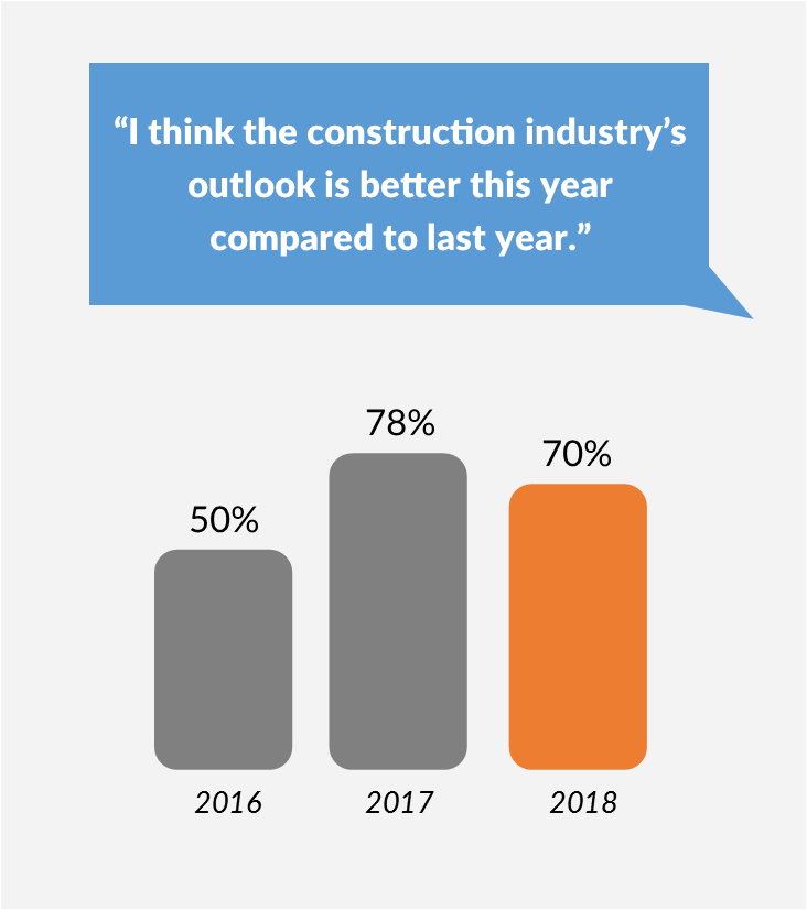 construction industry optimism for 2018