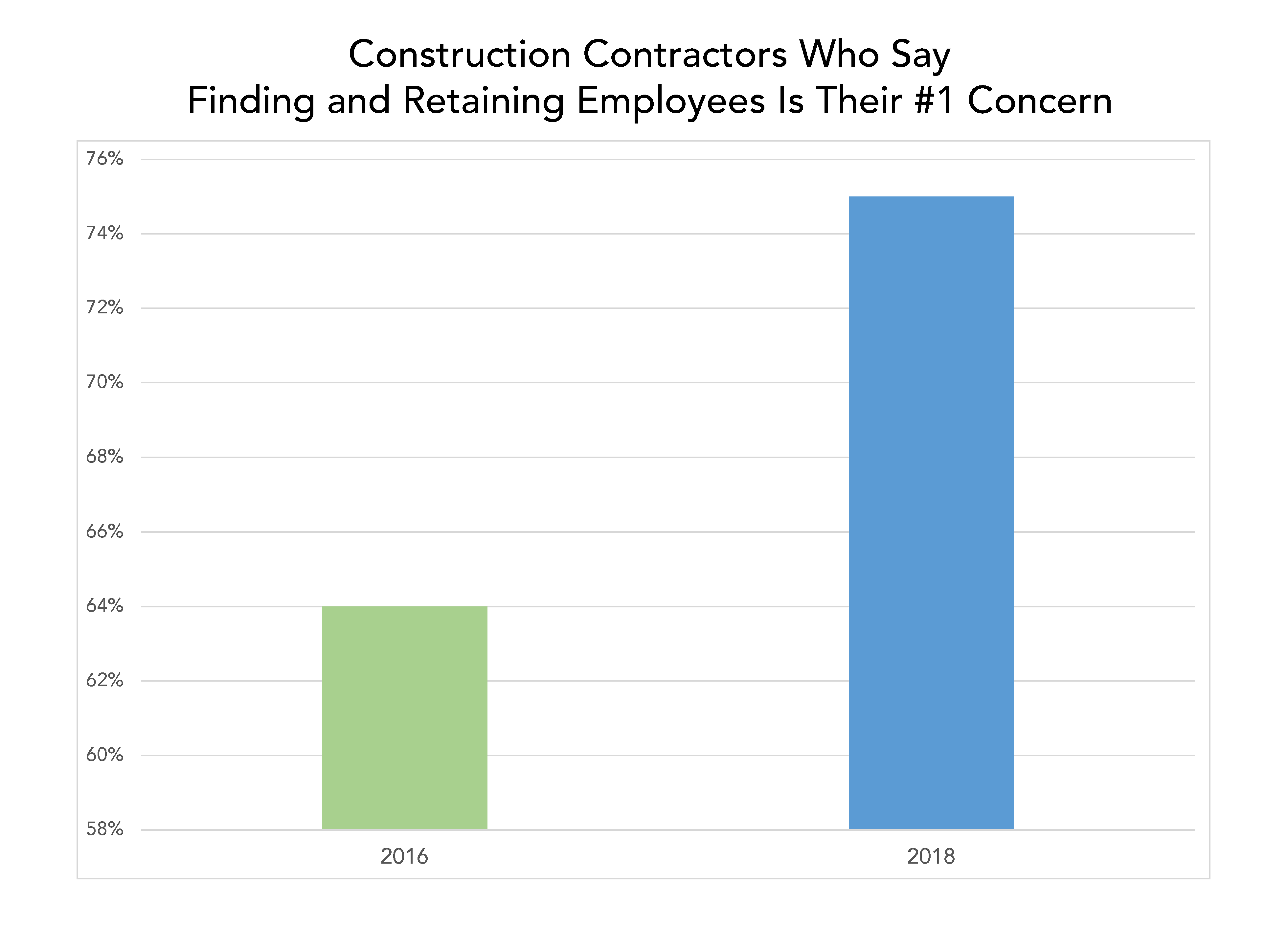 employee retention is top concern for construction contractors