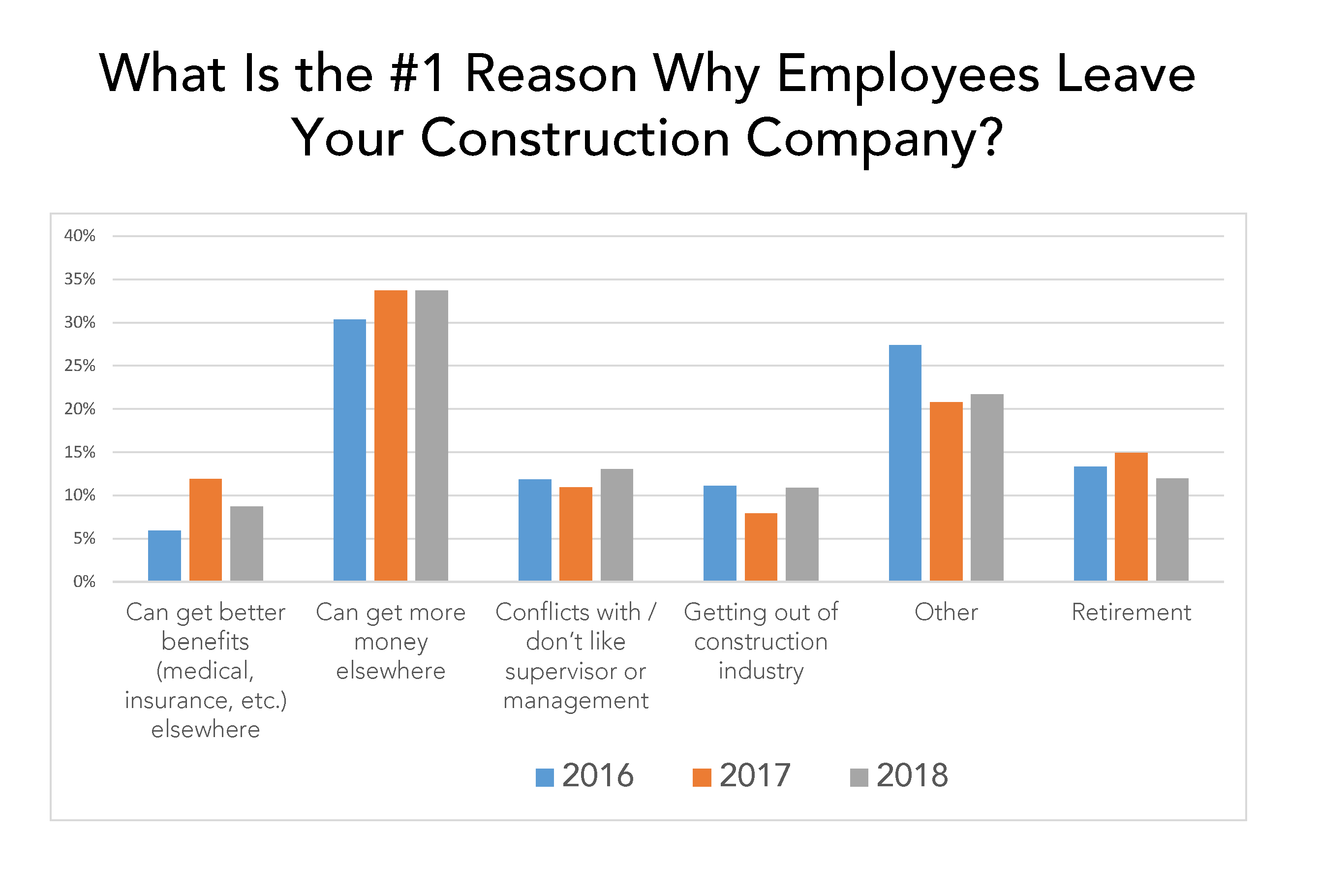 salary is top reason construction employees leave