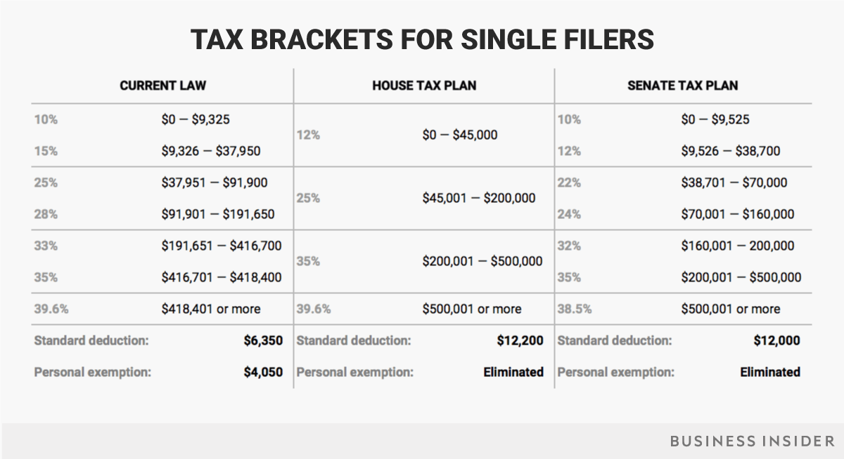 single-filers-senate-tax-plan-brackets.png