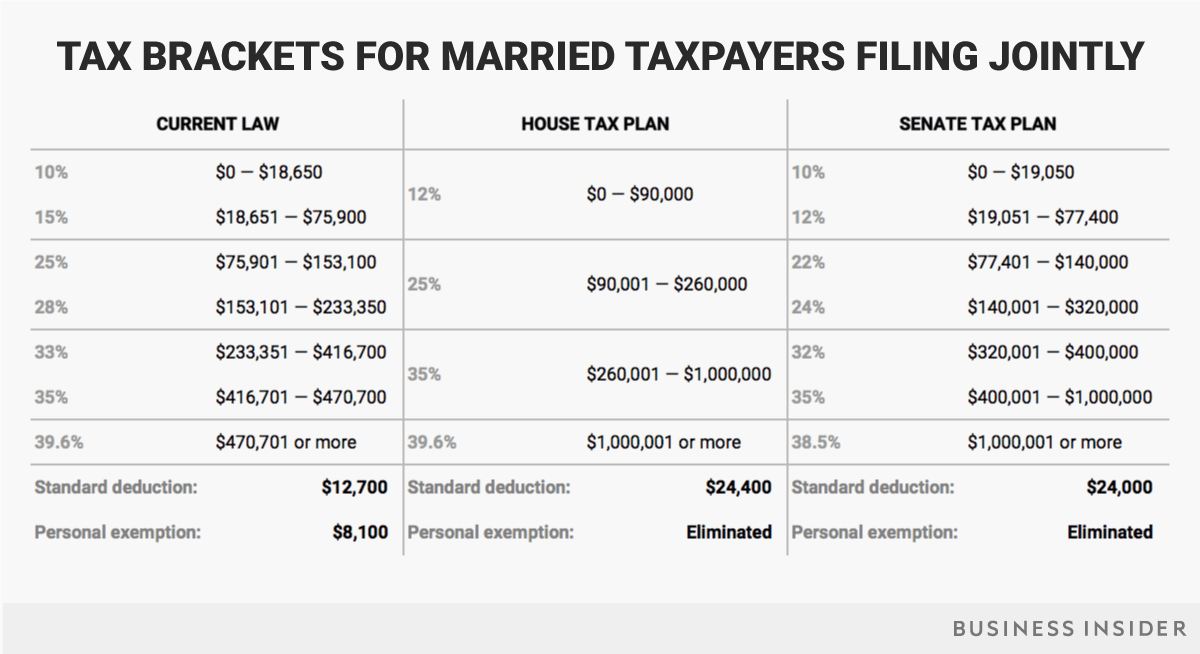 married-jointly-tax-brackets-current-house-senate.png